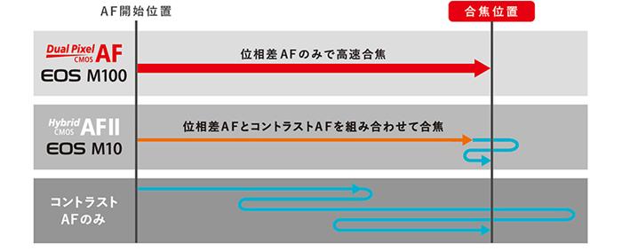 価格.com - CANON EOS M10 ダブルレンズキット  …